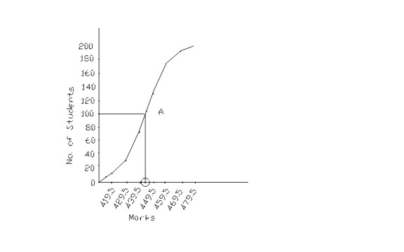 Finding median graphically tutors 4 you the point at which it touches the x axis will be the median value of the series as shown in the graph ccuart Images